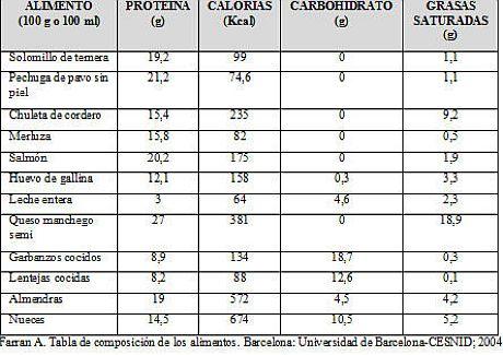 Carbohidratos en los alimentos tabla calorica de carbohidratos - Calorias que tienen los alimentos ...