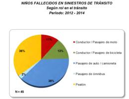 imagen del contenido En Uruguay  unos 1.500 niños por año resultan lesionados en siniestros de tránsito