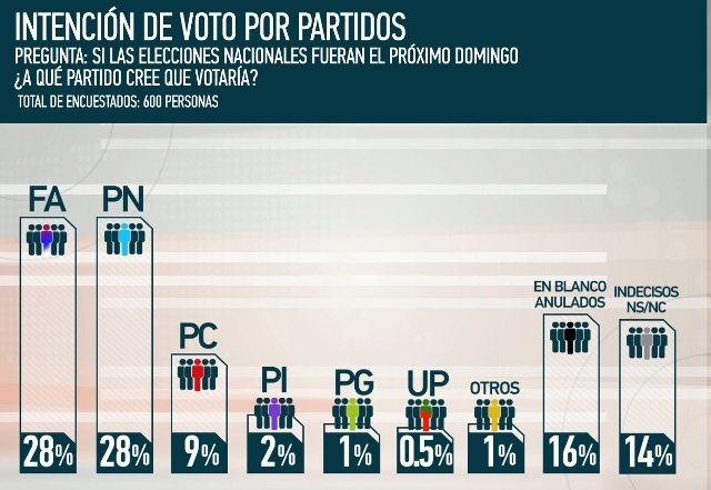 FA y Partido Nacional empatados en intención de voto, según encuesta — URUGUAY