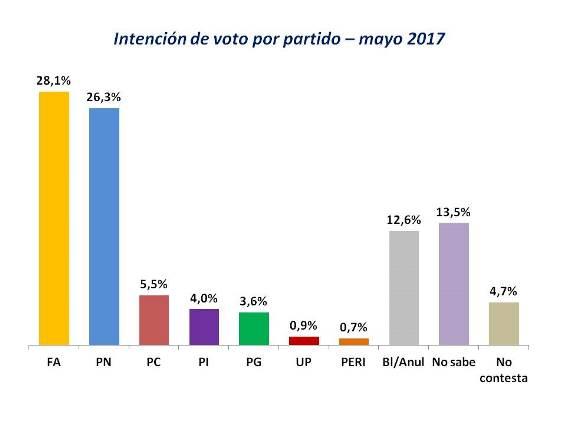 FA 28,1%, PN 26,3%, PC 5,5% — Radar