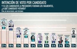 imagen del contenido Los 4 primeros en popularidad para Presidente son Lacalle Pou, Mujica, Daniel Martínez y Jorge Larrañaga