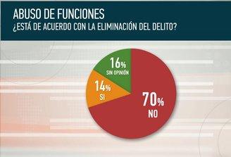 El 70% de los uruguayos está en contra de la derogación del delito de abuso de funciones