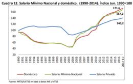 imagen del contenido El salario mínimo real de las trabajadoras domésticas aumentó 104 %