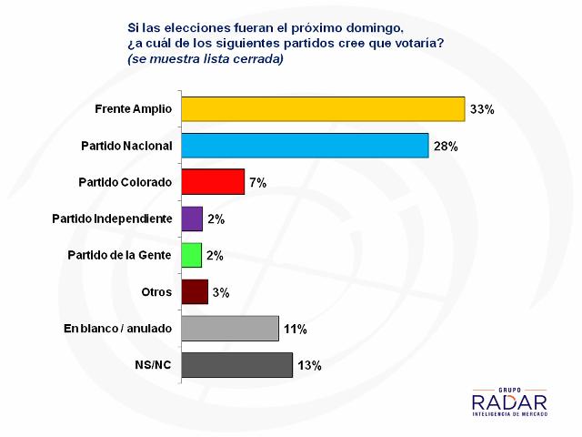 Frente Amplio y Partido Nacional caen en intención de voto