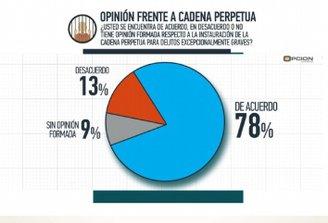 Opción Consultores: 78% de los uruguayos está a favor de la cadena perpetua y 43% a favor de la pena de muerte