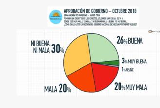 Opción Consultores: Desaprobación de Vázquez alcanza al 40% y la aprobación es del 29%