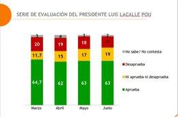 imagen del contenido Equipos: 63% de los uruguayos aprueba la gestión de Lacalle Pou