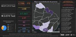 imagen del contenido Uruguay registra 12 positivos nuevos de Covid-19 y un nuevo fallecido: hay 238 casos activos