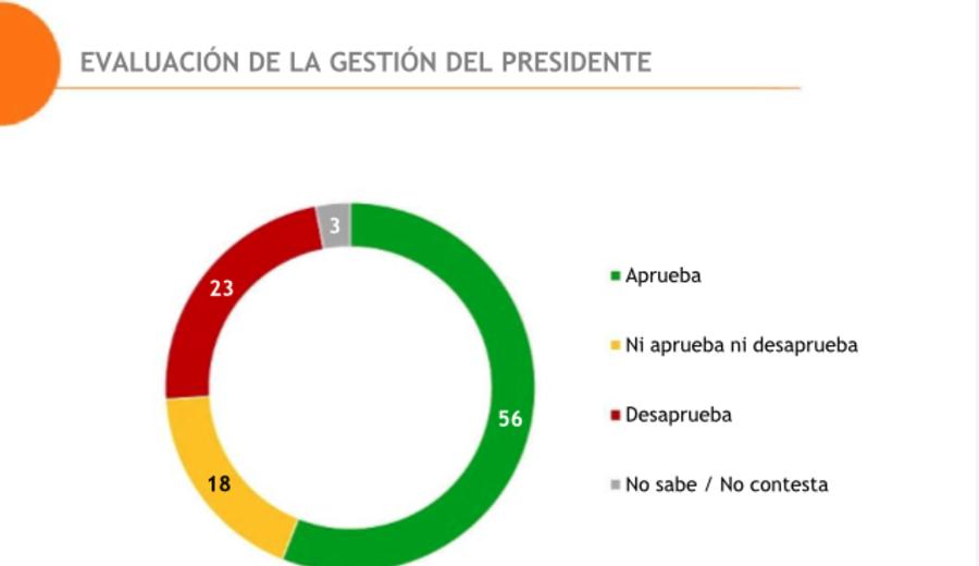 imagen de Bajó la aprobación de Lacalle Pou, entre noviembre y enero, de 60% a 56%, según Equipos Consultores