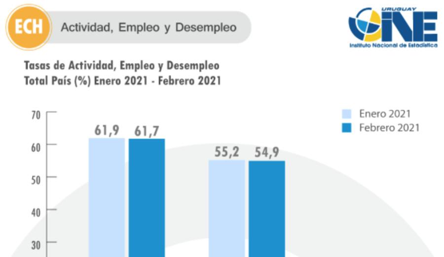 imagen de INE: Desempleo creció al 11,1% en febrero, hay 198.000 desocupados