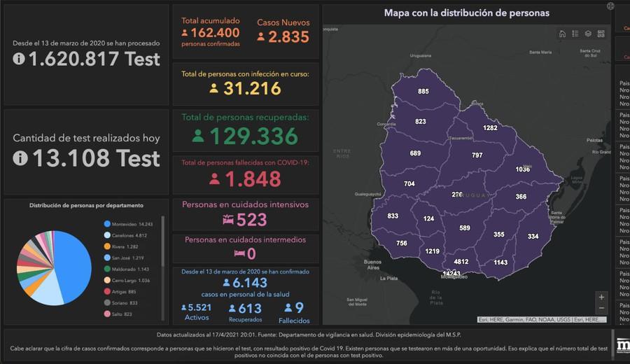 imagen de Coronavirus: 2.835 positivos nuevos, 60 fallecidos y 523 personas en CTI
