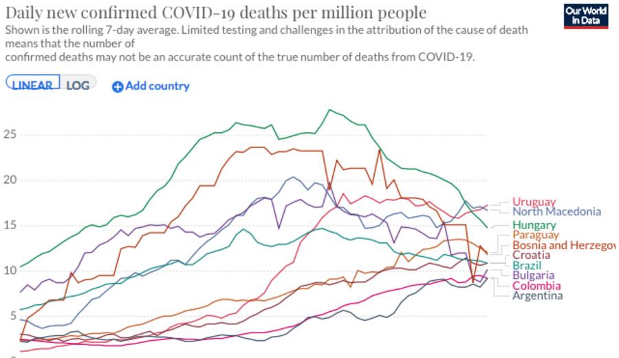 imagen de Uruguay es el país con más muertes por Covid-19 per cápita en la última semana en el mundo