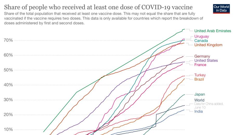 imagen de Uruguay está entre los países con mayor porcentaje de población vacunada contra Covid-19 en el mundo